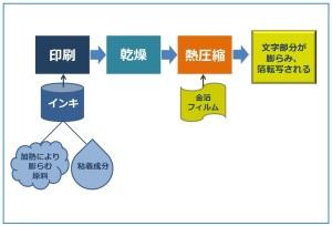 工程チャート図_page-0001
